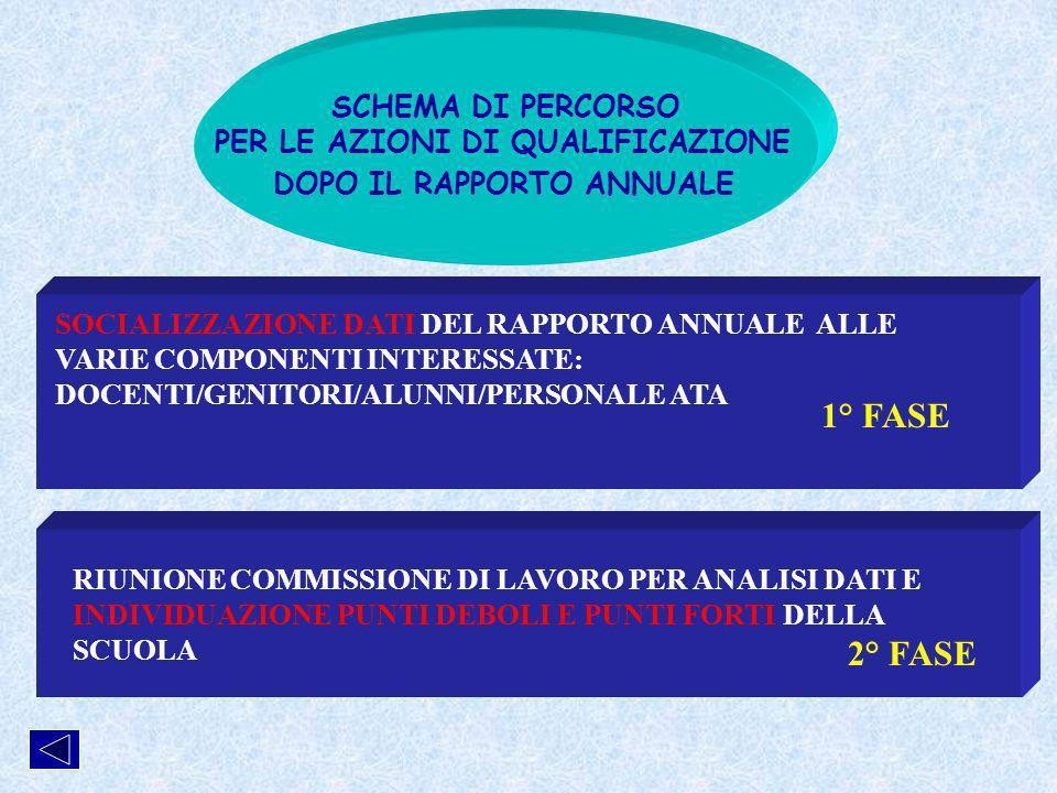 SCHEMA DI PERCORSO PER LE AZIONI DI QUALIFICAZIONE DOPO IL RAPPORTO ANNUALE SOCIALIZZAZIONE DATI DEL RAPPORTO ANNUALE ALLE VARIE COMPONENTI INTERESSATE: DOCENTI/GENITORI/ALUNNI/PERSONALE ATA RIUNIONE COMMISSIONE DI LAVORO PER ANALISI DATI E INDIVIDUAZIONE PUNTI DEBOLI E PUNTI FORTI DELLA SCUOLA 1° FASE 2° FASE