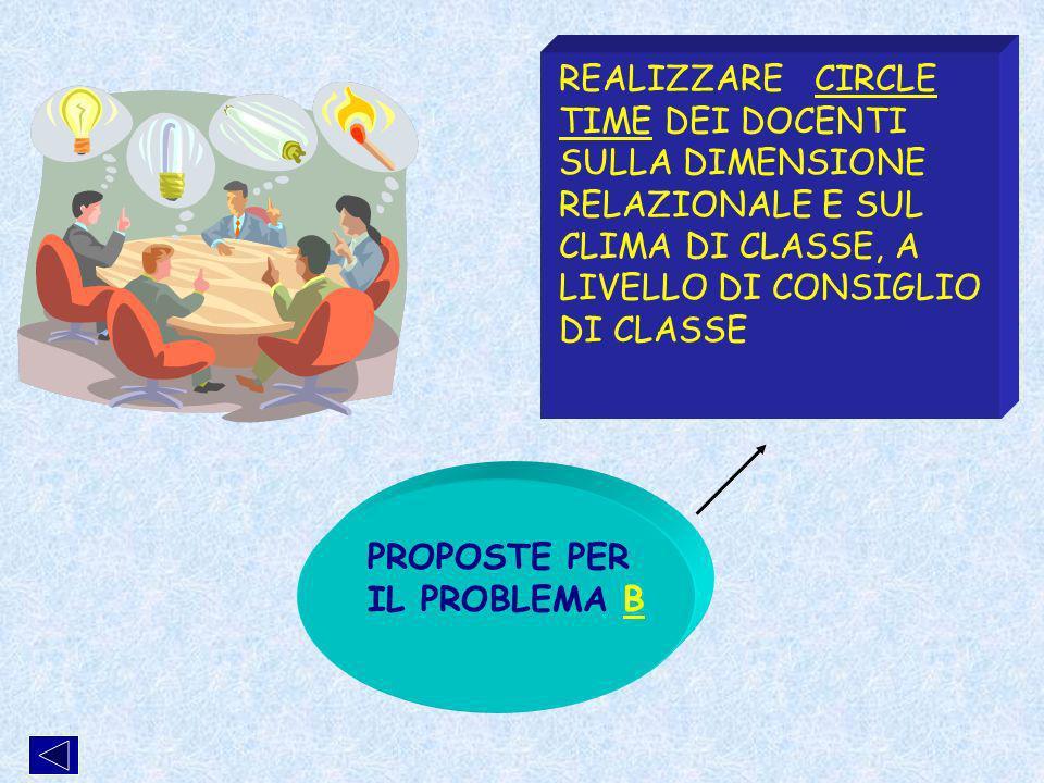 PROPOSTE PER IL PROBLEMA B REALIZZARE CIRCLE TIME DEI DOCENTI SULLA DIMENSIONE RELAZIONALE E SUL CLIMA DI CLASSE, A LIVELLO DI CONSIGLIO DI CLASSE