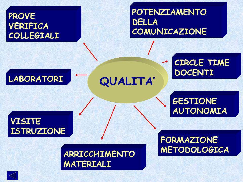 PROVE VERIFICA COLLEGIALI LABORATORI VISITE ISTRUZIONE CIRCLE TIME DOCENTI POTENZIAMENTO DELLA COMUNICAZIONE ARRICCHIMENTO MATERIALI FORMAZIONE METODOLOGICA GESTIONE AUTONOMIA QUALITA