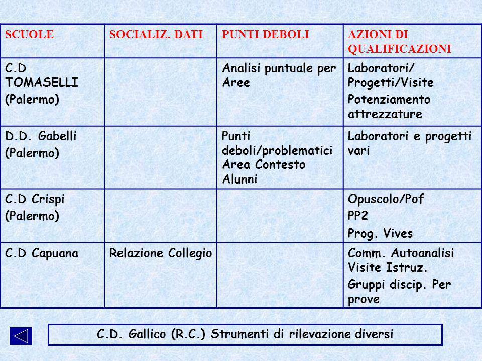 IV C.D.Rodari (Vittoria) Ampia socializzazione Laboratori/ metodologie/ prove collegiali I.C.