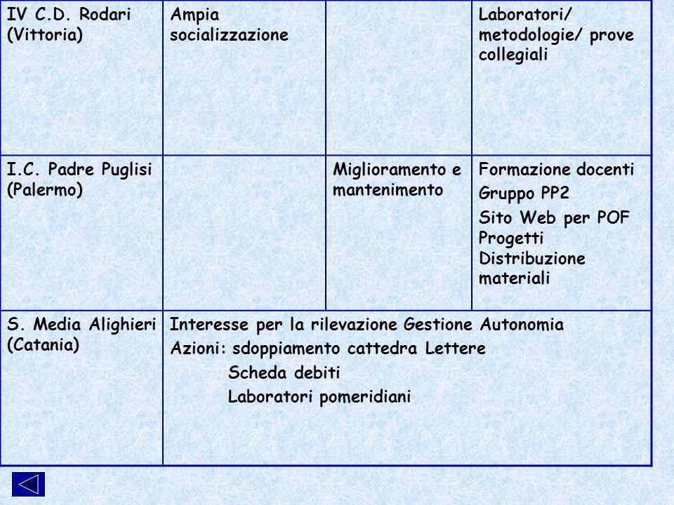 IV C.D. Rodari (Vittoria) Ampia socializzazione Laboratori/ metodologie/ prove collegiali I.C.