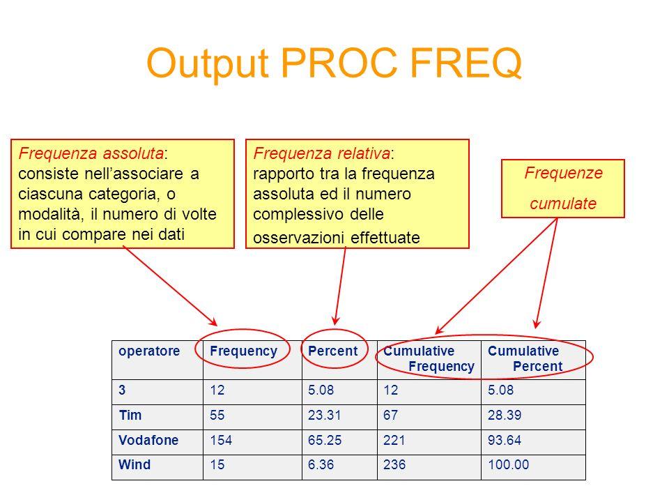 Output PROC FREQ Frequenza assoluta: consiste nellassociare a ciascuna categoria, o modalità, il numero di volte in cui compare nei dati Frequenza rel