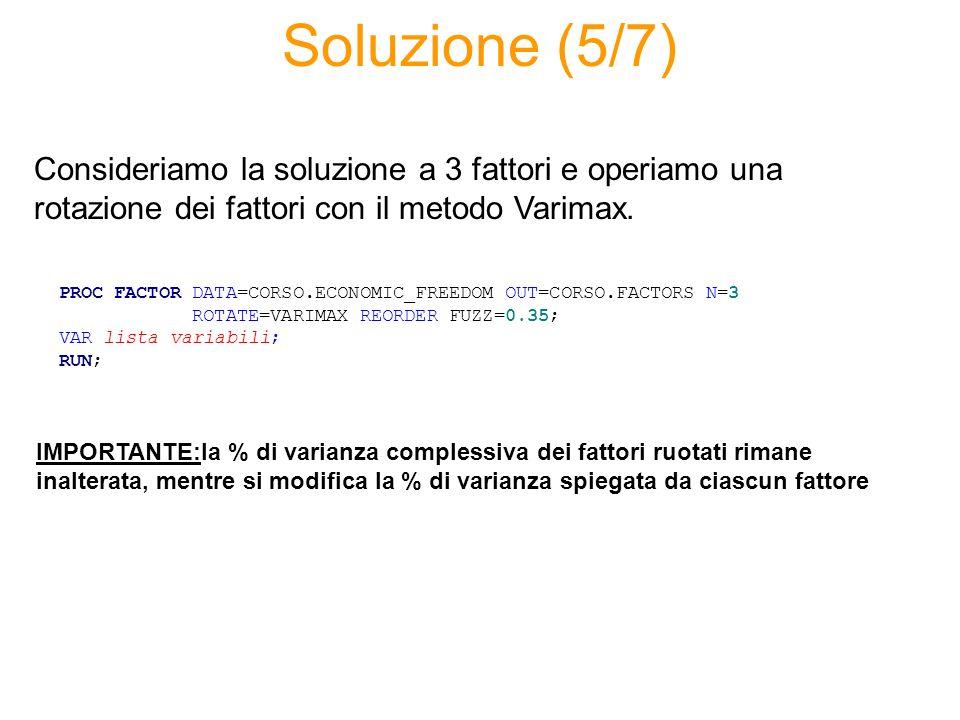 Soluzione (5/7) PROC FACTOR DATA=CORSO.ECONOMIC_FREEDOM OUT=CORSO.FACTORS N=3 ROTATE=VARIMAX REORDER FUZZ=0.35; VAR lista variabili; RUN; Consideriamo la soluzione a 3 fattori e operiamo una rotazione dei fattori con il metodo Varimax.