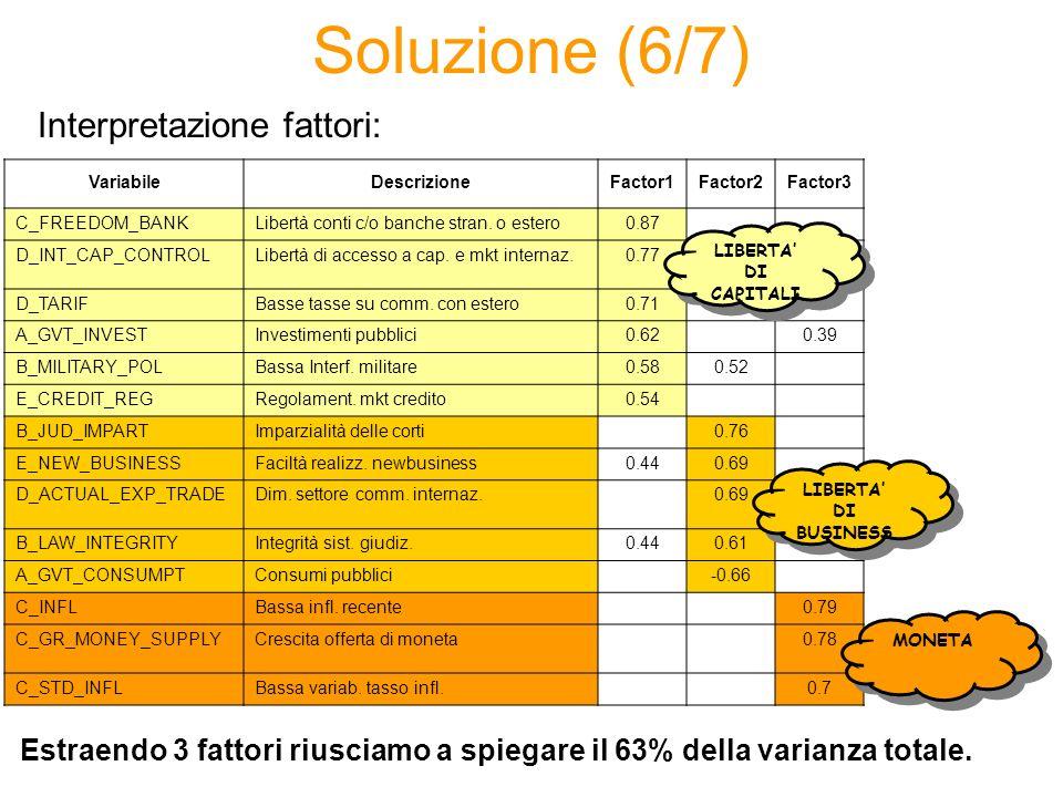 Soluzione (6/7) VariabileDescrizioneFactor1Factor2Factor3 C_FREEDOM_BANKLibertà conti c/o banche stran. o estero0.87 D_INT_CAP_CONTROLLibertà di acces