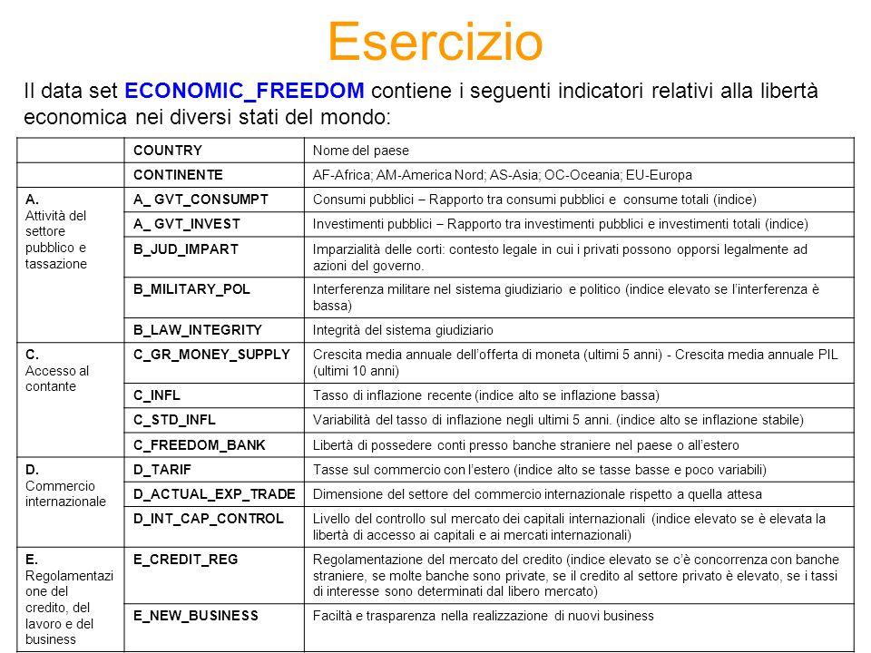 Esercizio Il data set ECONOMIC_FREEDOM contiene i seguenti indicatori relativi alla libertà economica nei diversi stati del mondo: COUNTRYNome del paese CONTINENTEAF-Africa; AM-America Nord; AS-Asia; OC-Oceania; EU-Europa A.