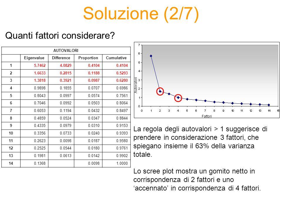 Soluzione (2/7) La regola degli autovalori > 1 suggerisce di prendere in considerazione 3 fattori, che spiegano insieme il 63% della varianza totale.