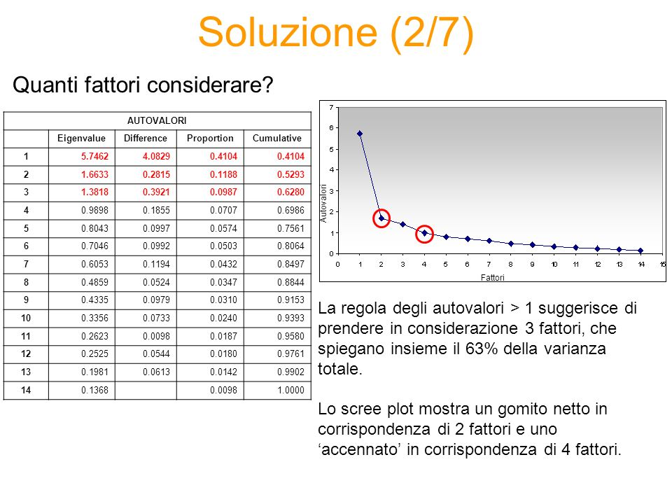 Soluzione (3/7) PROC FACTOR DATA=CORSO.ECONOMIC_FREEDOM SCREE FUZZ=0.35 N=2; VAR lista variabili; RUN; Estrazione fattori per la soluzione a 2 e a 4 fattori: PROC FACTOR DATA=CORSO.ECONOMIC_FREEDOM SCREE FUZZ=0.35 N=4; VAR lista variabili; RUN; N.B.