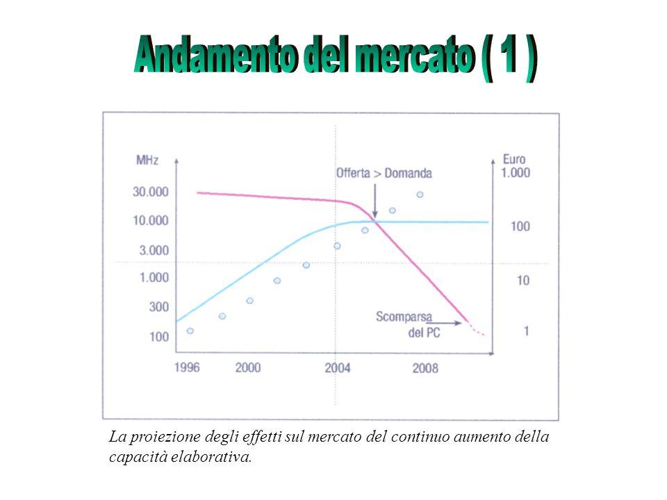 Le cosiddette curve S di penetrazione dei prodotti