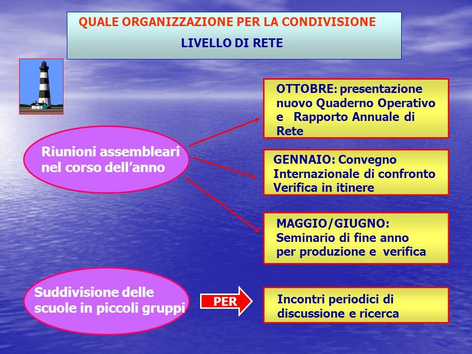 COMMISSIONE AUTOANALISI DISTITUTO Coordinatori di Commissione - Docenti - F.