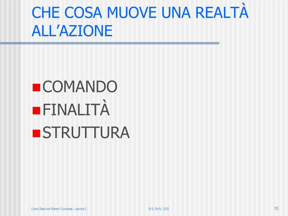 Corso Gestione Sistemi Complessi - Lezione 2 © G. Scifo, 2005 10 COMANDO FINALITÀ STRUTTURA CHE COSA MUOVE UNA REALTÀ ALLAZIONE