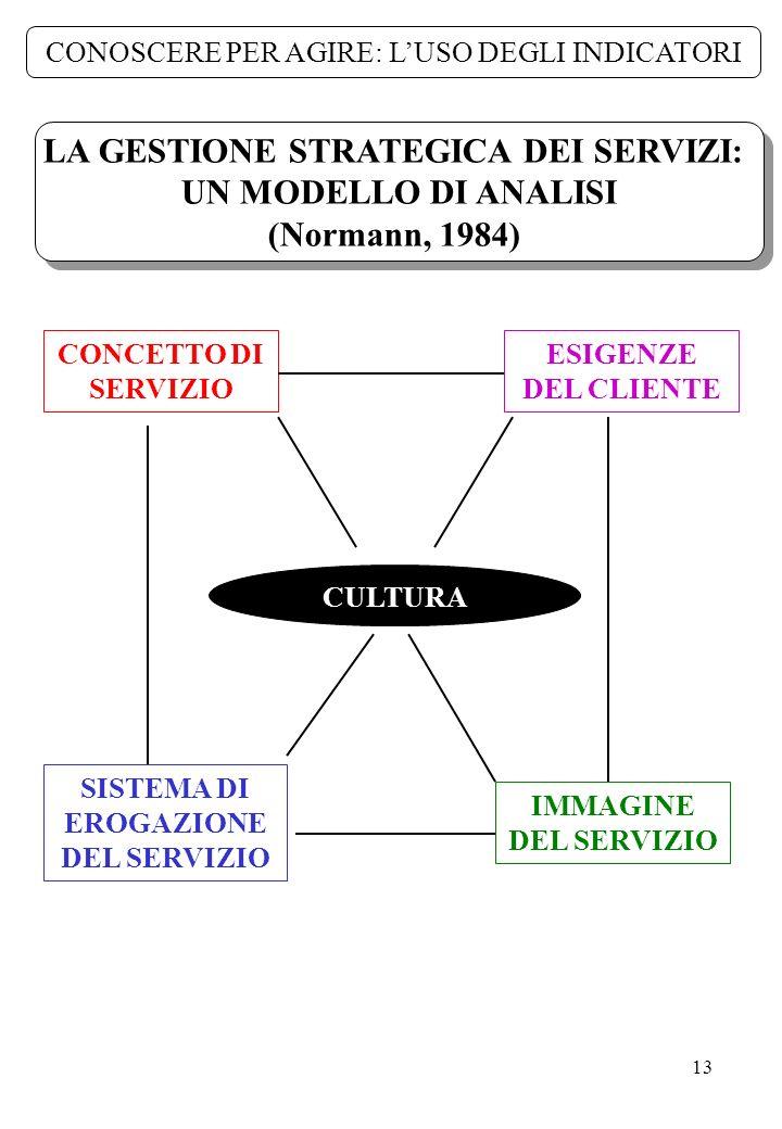 13 LA GESTIONE STRATEGICA DEI SERVIZI: UN MODELLO DI ANALISI (Normann, 1984) LA GESTIONE STRATEGICA DEI SERVIZI: UN MODELLO DI ANALISI (Normann, 1984)