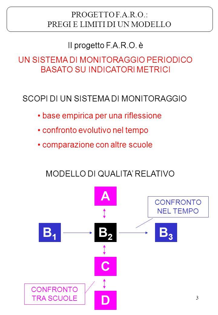 4 un sistema di monitoraggio e un approccio lautoanalisi di Istituto è un approccio QUANTITATIVO TECNICO ANALITICO COMPARATIVO STATICO GLOBALE DESCRITTIVO QUALITATIVO SOCIALE OLISTICO CONTESTUALE DINAMICO SPECIFICO PRAGMATICO TRATTI DISTINTIVI PROGETTO F.A.R.O.: PREGI E LIMITI DI UN MODELLO