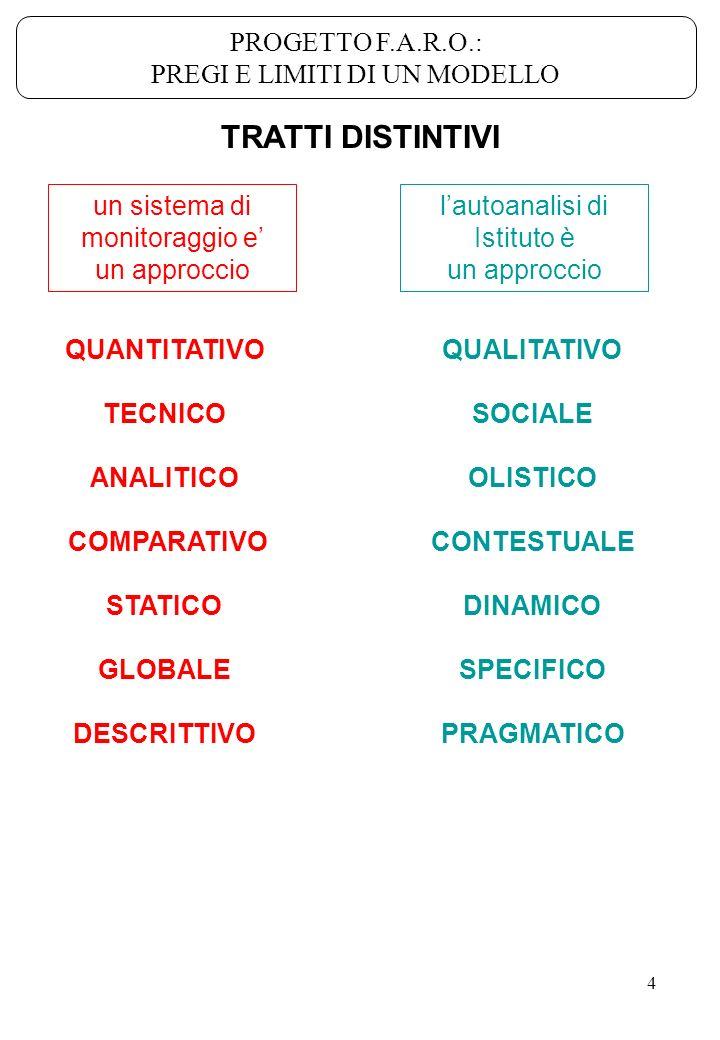 4 un sistema di monitoraggio e un approccio lautoanalisi di Istituto è un approccio QUANTITATIVO TECNICO ANALITICO COMPARATIVO STATICO GLOBALE DESCRIT