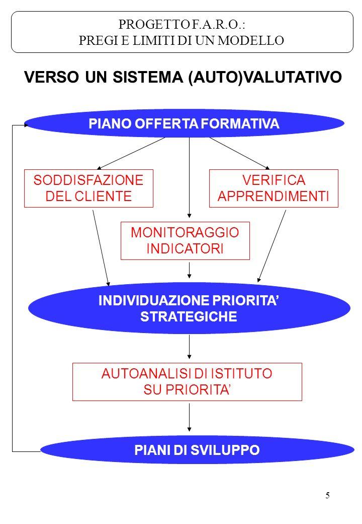 5 VERSO UN SISTEMA (AUTO)VALUTATIVO PIANO OFFERTA FORMATIVA INDIVIDUAZIONE PRIORITA STRATEGICHE PIANI DI SVILUPPO AUTOANALISI DI ISTITUTO SU PRIORITA
