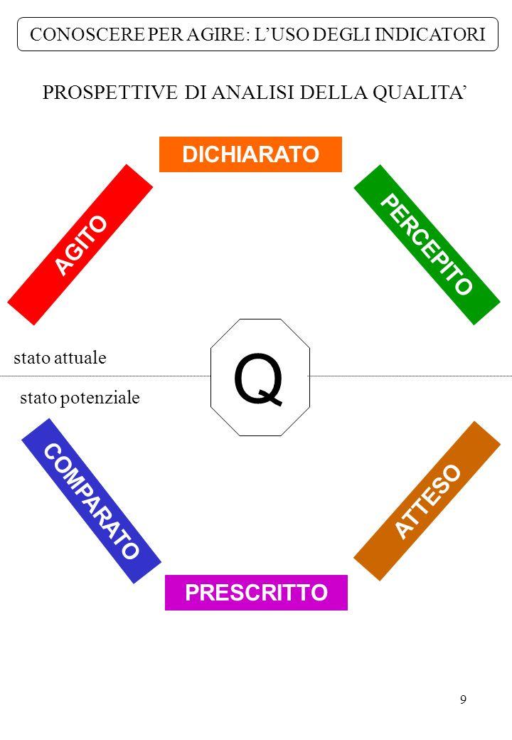 10 CONOSCERE PER AGIRE: LUSO DEGLI INDICATORI DAL DATO ALLINTERPRETAZIONE (i dati non sono dati, vanno presi) una qualità da costruire CHIARIRE LA PROPRIA IDEA DI SCUOLA DATI DI RIFERIMENTO REFERENTI CONCETTUALI GIUDIZIO DI VALORE una qualità da confrontare una qualità da negoziare una qualità da ricomporre INCROCIARE CON ALTRI DATI PROMUOVERE UN CONFRONTO A PIU VOCI RECUPERARE UNA VISIONE DINSIEME