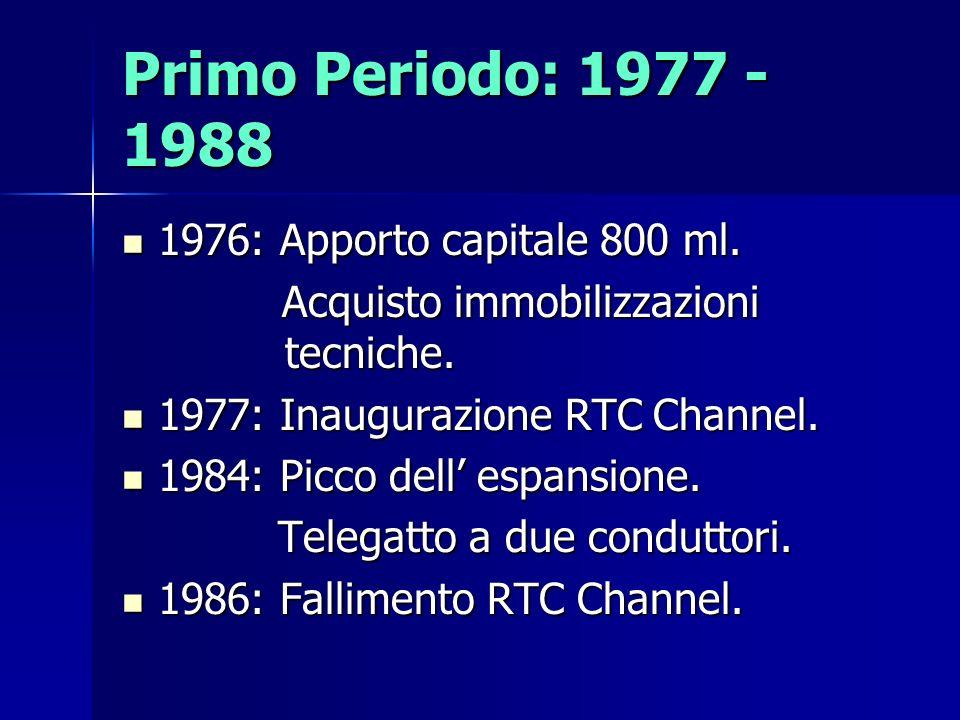 Primo Periodo: 1977 - 1988 1976: Apporto capitale 800 ml. 1976: Apporto capitale 800 ml. Acquisto immobilizzazioni tecniche. Acquisto immobilizzazioni