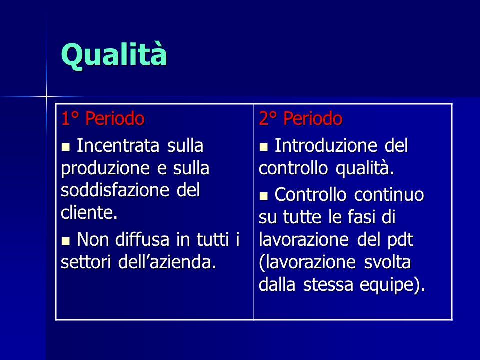 Qualità 1° Periodo Incentrata sulla produzione e sulla soddisfazione del cliente. Incentrata sulla produzione e sulla soddisfazione del cliente. Non d