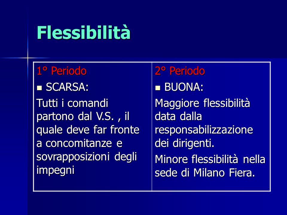 Flessibilità 1° Periodo SCARSA: SCARSA: Tutti i comandi partono dal V.S., il quale deve far fronte a concomitanze e sovrapposizioni degli impegni 2° P