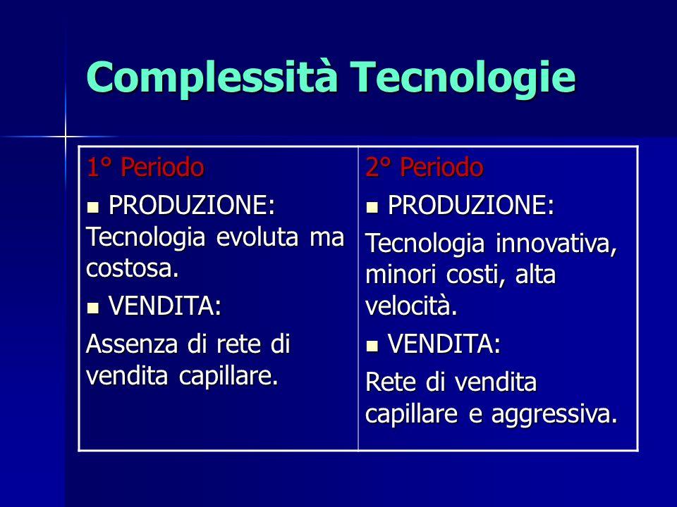 Complessità Tecnologie 1° Periodo PRODUZIONE: Tecnologia evoluta ma costosa. PRODUZIONE: Tecnologia evoluta ma costosa. VENDITA: VENDITA: Assenza di r