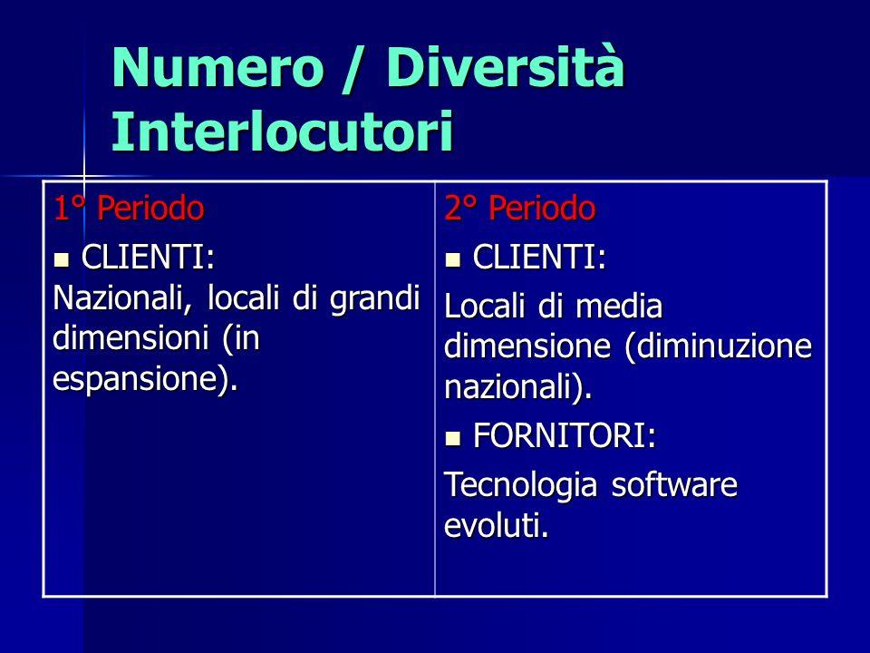 Numero / Diversità Interlocutori 1° Periodo CLIENTI: Nazionali, locali di grandi dimensioni (in espansione). CLIENTI: Nazionali, locali di grandi dime