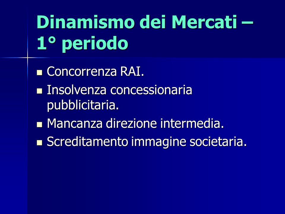Dinamismo dei Mercati – 1° periodo Concorrenza RAI. Concorrenza RAI. Insolvenza concessionaria pubblicitaria. Insolvenza concessionaria pubblicitaria.