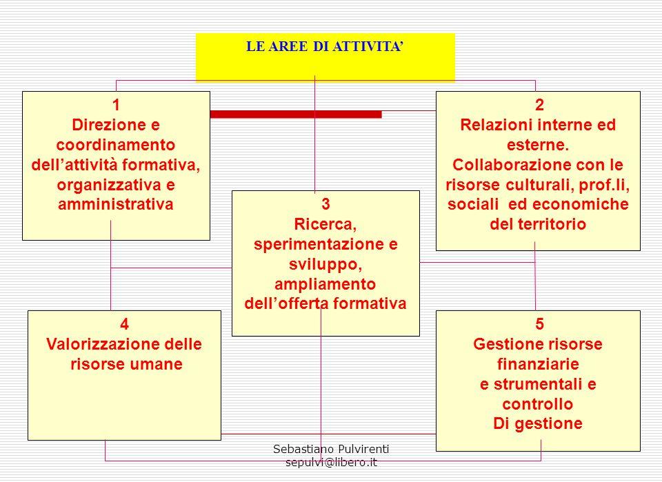 Sebastiano Pulvirenti sepulvi@libero.it LE AREE DI ATTIVITA 1 Direzione e coordinamento dellattività formativa, organizzativa e amministrativa 2 Relazioni interne ed esterne.