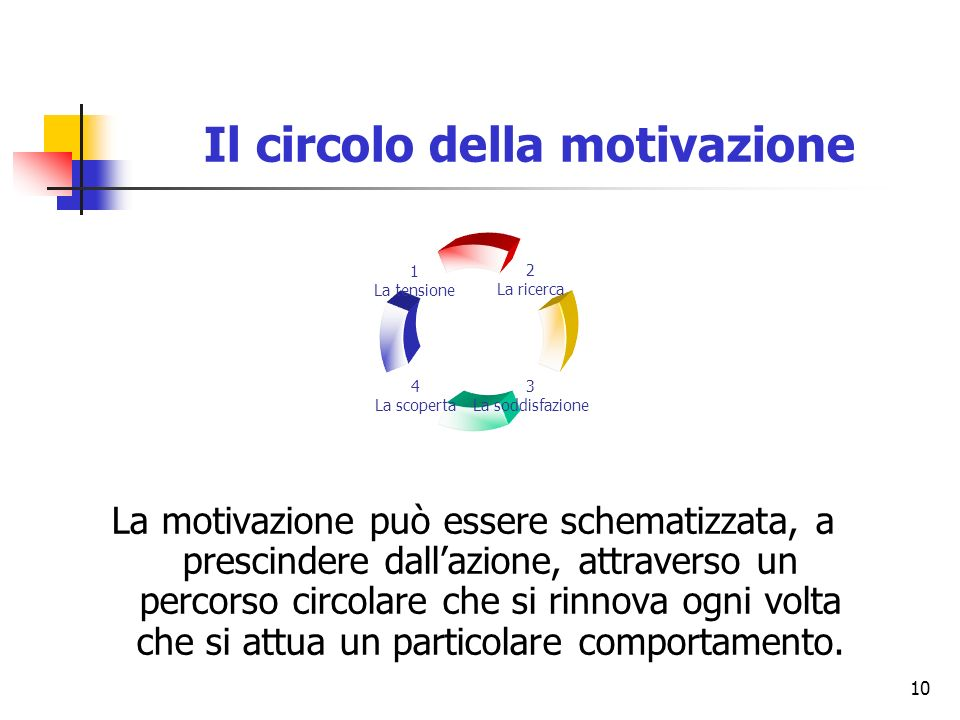 10 Il circolo della motivazione La motivazione può essere schematizzata, a prescindere dallazione, attraverso un percorso circolare che si rinnova ogni volta che si attua un particolare comportamento.
