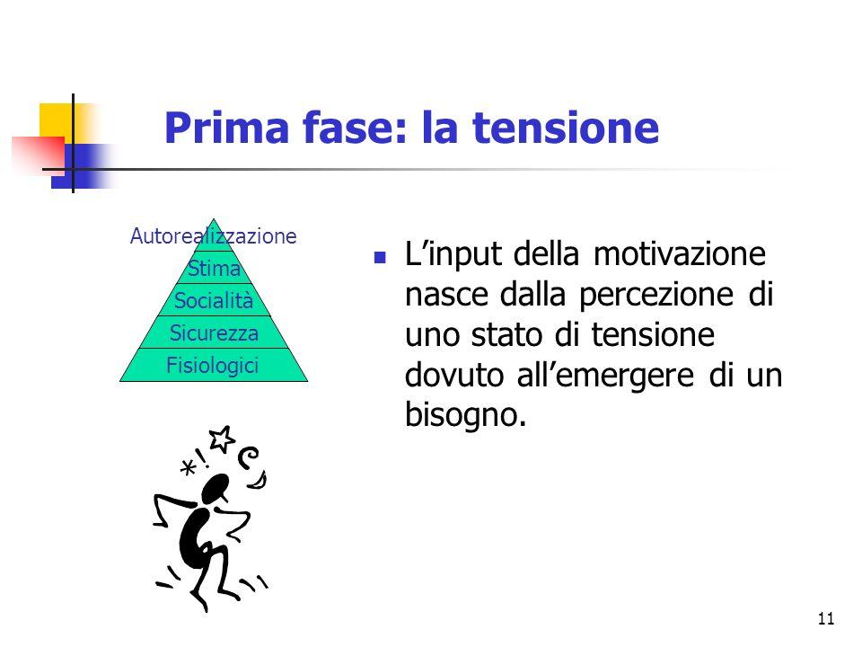 11 Prima fase: la tensione Linput della motivazione nasce dalla percezione di uno stato di tensione dovuto allemergere di un bisogno. Autorealizzazion