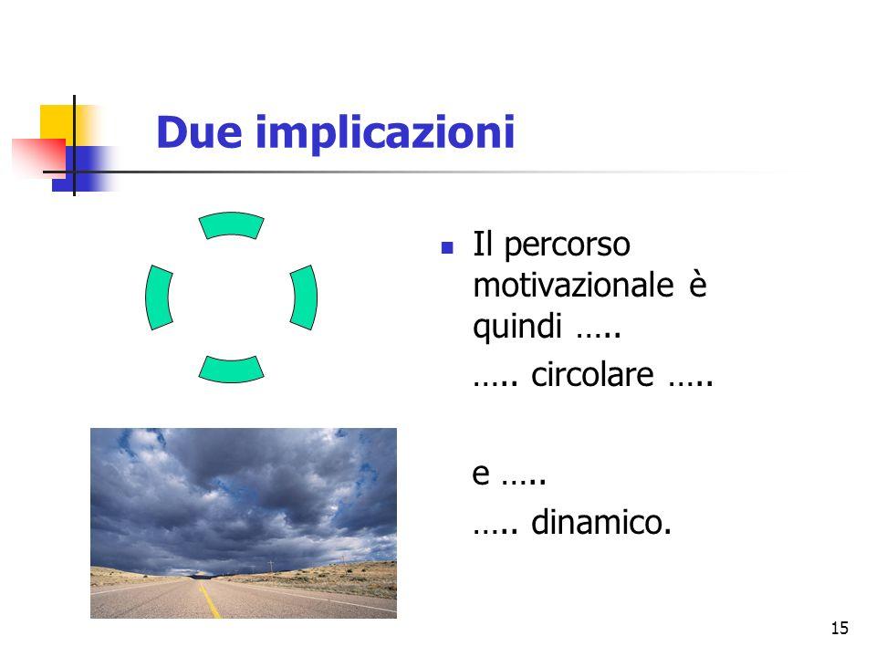 15 Due implicazioni Il percorso motivazionale è quindi ….. ….. circolare ….. e ….. ….. dinamico.