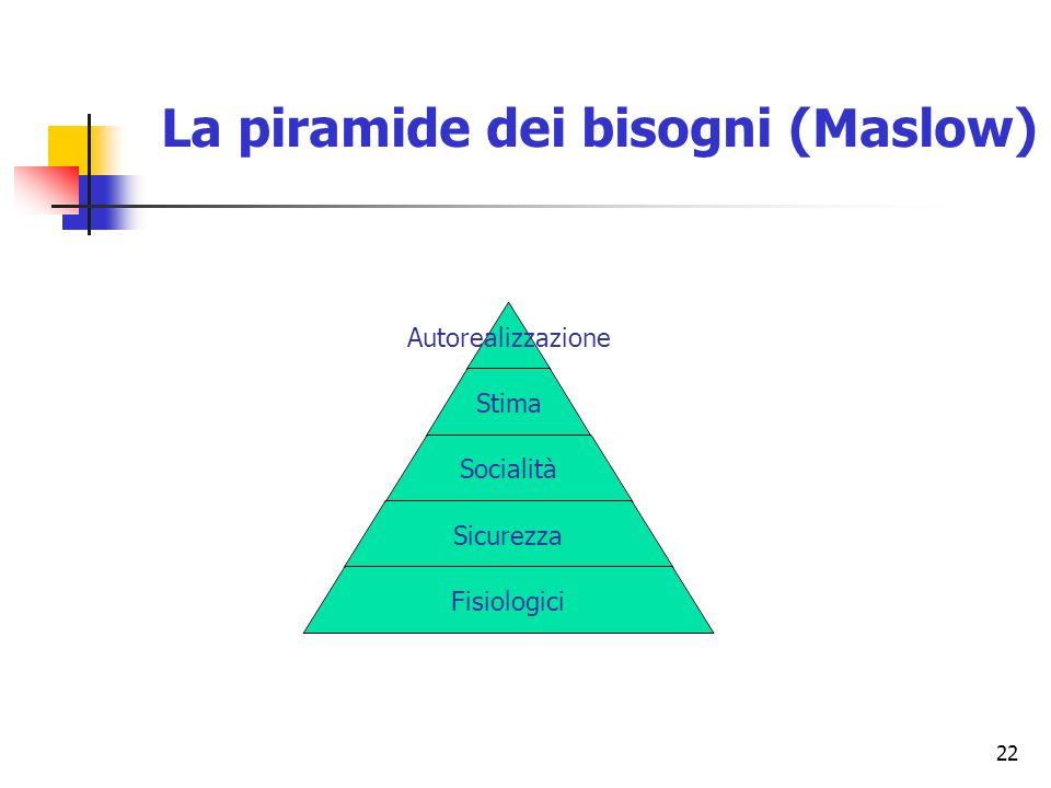 22 Autorealizzazione Stima Socialità Sicurezza Fisiologici La piramide dei bisogni (Maslow)
