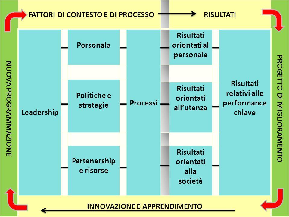NUOVA PROGRAMMAZIONE FATTORI DI CONTESTO E DI PROCESSORISULTATI PROGETTO DI MIGLIORAMENTO Leadership Personale Processi Risultati orientati al personale Risultati relativi alle performance chiave Politiche e strategie Risultati orientati allutenza Partenership e risorse Risultati orientati alla società INNOVAZIONE E APPRENDIMENTO