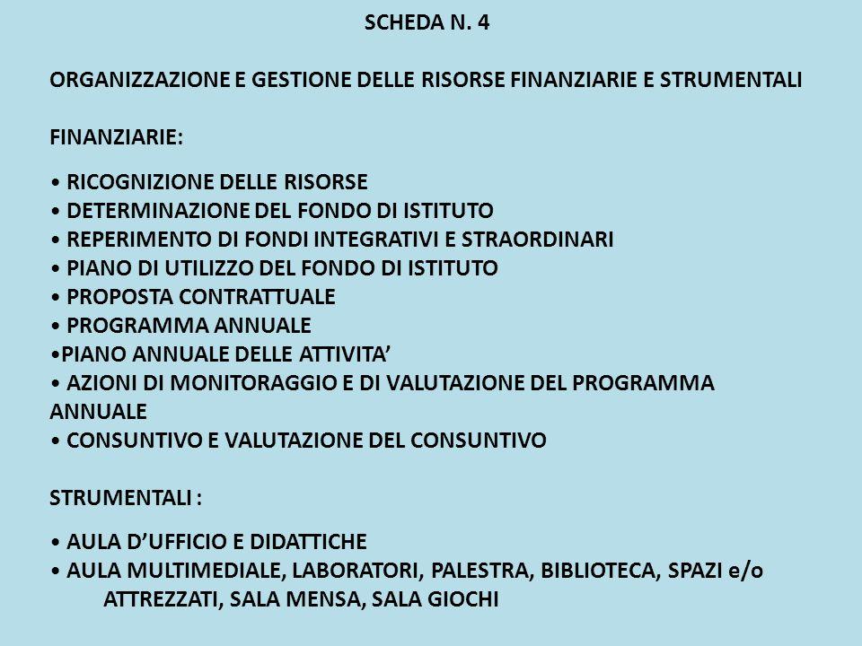 SCHEDA N. 4 ORGANIZZAZIONE E GESTIONE DELLE RISORSE FINANZIARIE E STRUMENTALI FINANZIARIE: RICOGNIZIONE DELLE RISORSE DETERMINAZIONE DEL FONDO DI ISTI