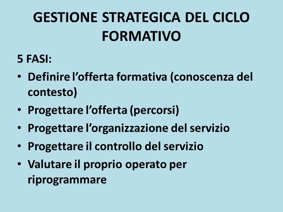 GESTIONE STRATEGICA DEL CICLO FORMATIVO 5 FASI: Definire lofferta formativa (conoscenza del contesto) Progettare lofferta (percorsi) Progettare lorgan