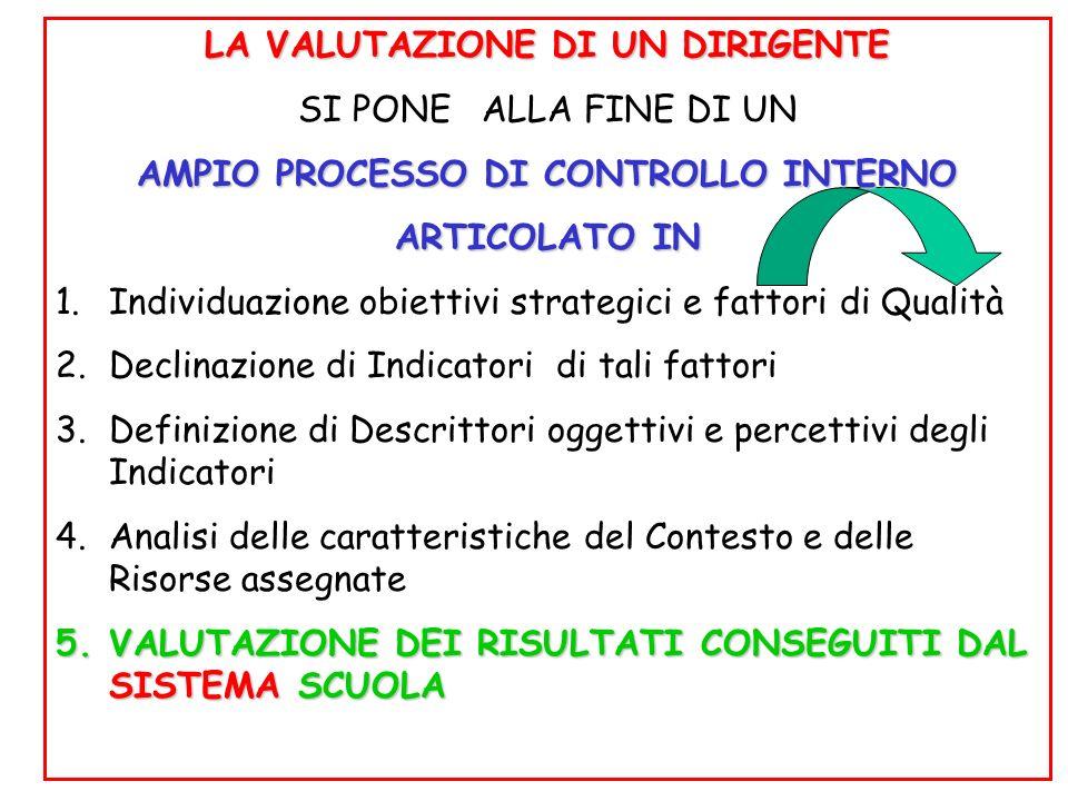 LA VALUTAZIONE DI UN DIRIGENTE SI PONE ALLA FINE DI UN AMPIO PROCESSO DI CONTROLLO INTERNO ARTICOLATO IN 1.Individuazione obiettivi strategici e fattori di Qualità 2.Declinazione di Indicatori di tali fattori 3.Definizione di Descrittori oggettivi e percettivi degli Indicatori 4.Analisi delle caratteristiche del Contesto e delle Risorse assegnate 5.VALUTAZIONE DEI RISULTATI CONSEGUITI DAL SISTEMA SCUOLA