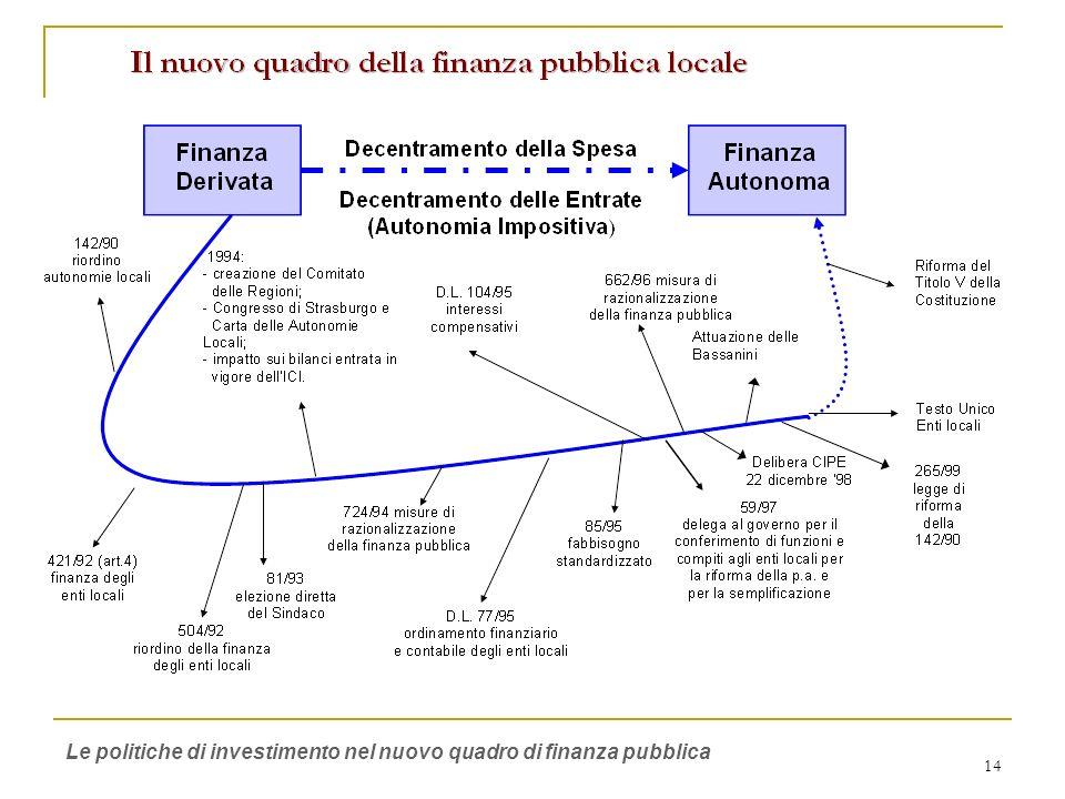 15 I limiti della Finanza Derivata Ogni livello di responsabilità riceve dal livello superiore trasferimenti finalizzati e non finalizzati Privilegio della spesa storica Incoraggiamento alla spesa Complessità del quadro normativo Le politiche di investimento nel nuovo quadro di finanza pubblica