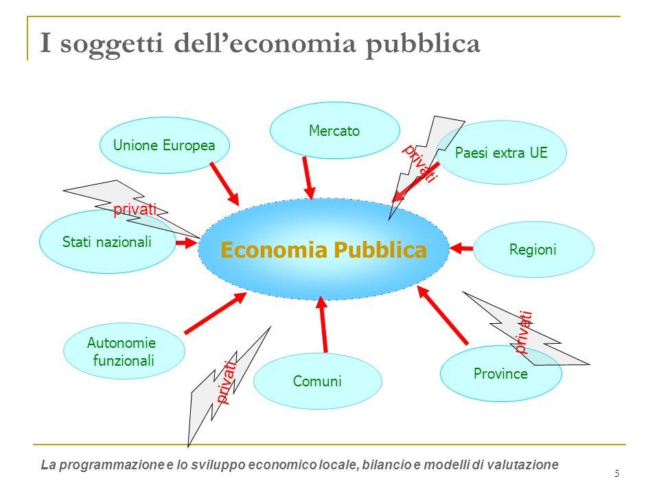6 Sviluppo e Crescita economica Levoluzione del sistema di finanza pubblica va verso il pieno coinvolgimento del mercato La PA deve essere in grado di definire la migliore combinazione di attività e risorse necessarie per il raggiungimento degli obiettivi pianificati La programmazione e lo sviluppo economico locale, bilancio e modelli di valutazione