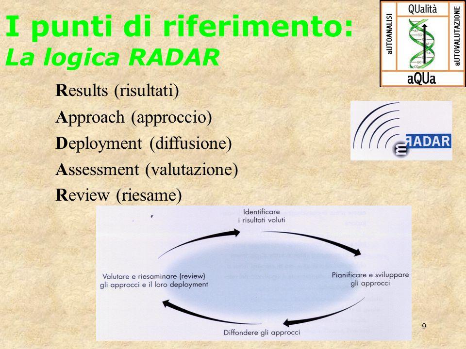 9 Results (risultati) Approach (approccio) Deployment (diffusione) Assessment (valutazione) Review (riesame) I punti di riferimento: La logica RADAR
