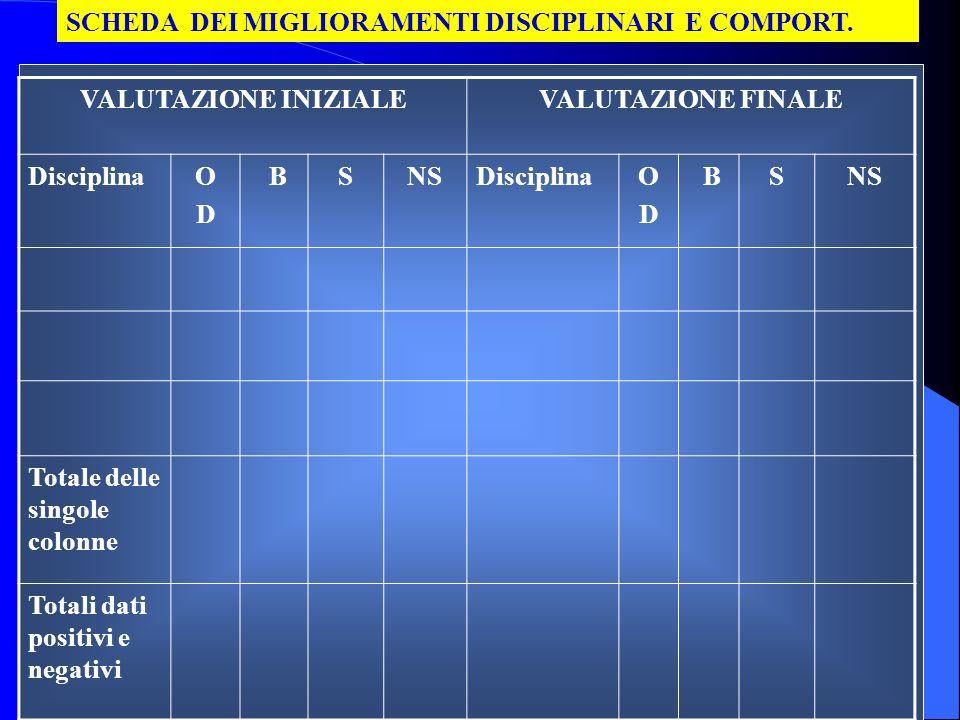 VALUTAZIONE INIZIALEVALUTAZIONE FINALE DisciplinaODOD BSNSDisciplinaODOD BSNS Totale delle singole colonne Totali dati positivi e negativi SCHEDA DEI MIGLIORAMENTI DISCIPLINARI E COMPORT.