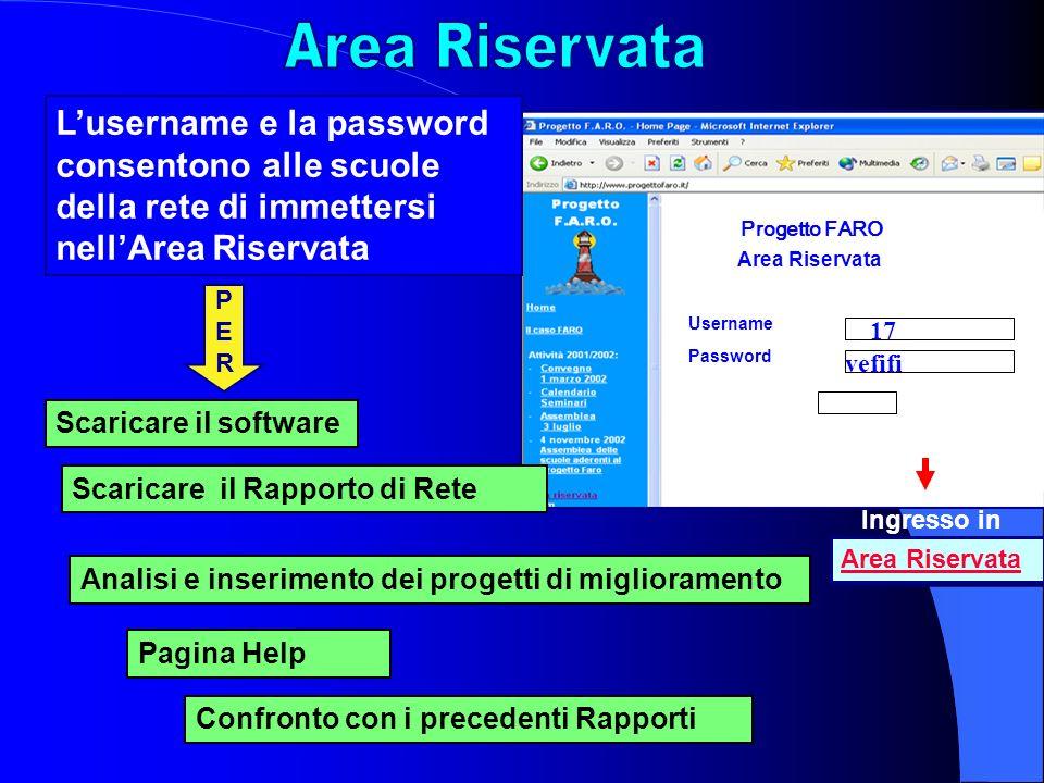 Progetto FARO Username Area Riservata Password Lusername e la password consentono alle scuole della rete di immettersi nellArea Riservata PERPER Anali