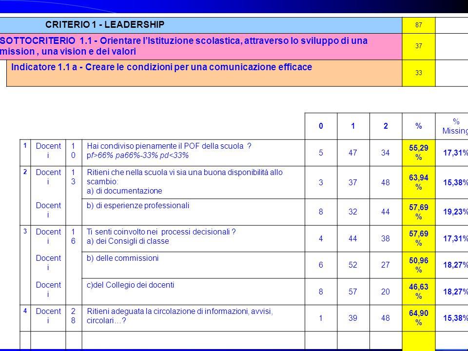 Fattori di contesto e di processo CRITERIO 1 - LEADERSHIP 87142 SOTTOCRITERIO 1.1 - Orientare lIstituzione scolastica, attraverso lo sviluppo di una m