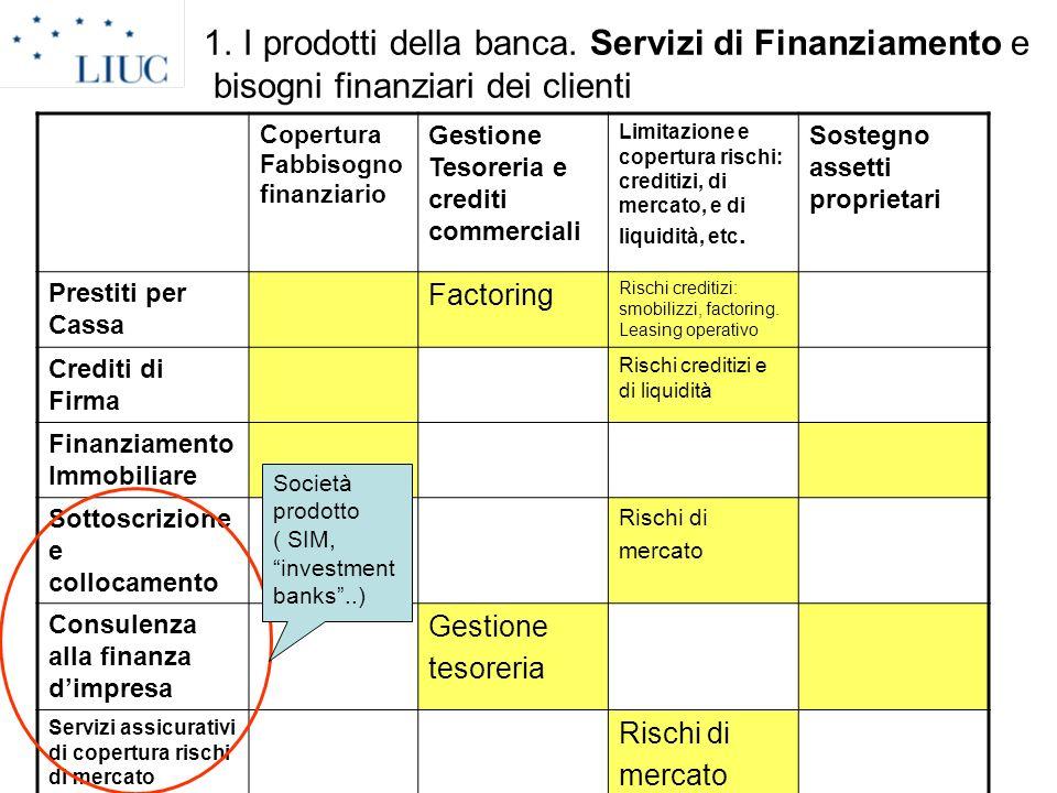 1. I prodotti della banca. Servizi di Finanziamento e bisogni finanziari dei clienti Copertura Fabbisogno finanziario Gestione Tesoreria e crediti com