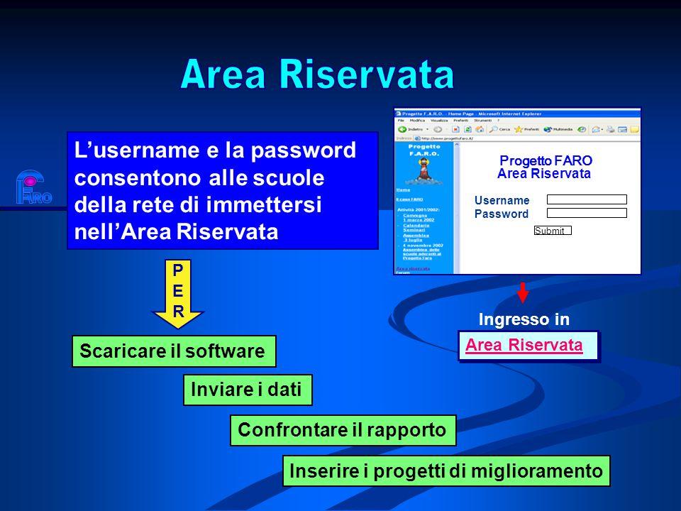 Progetto FARO Username Area Riservata Password Submit Lusername e la password consentono alle scuole della rete di immettersi nellArea Riservata PERPE