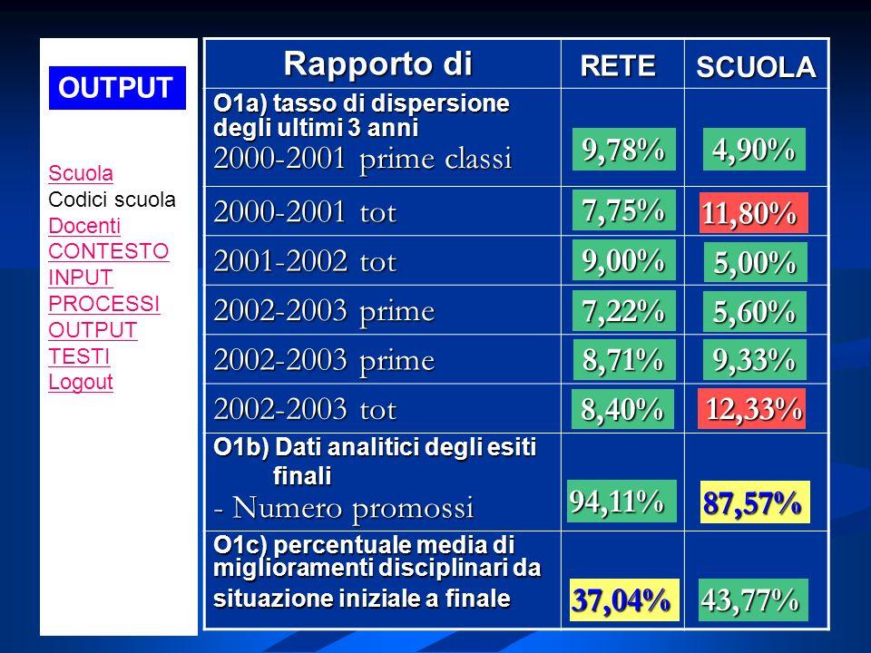 Rapporto di Rapporto di RETE SCUOLA O1a) tasso di dispersione degli ultimi 3 anni 2000-2001 prime classi 2000-2001 tot 2000-2001 tot 2001-2002 tot 200