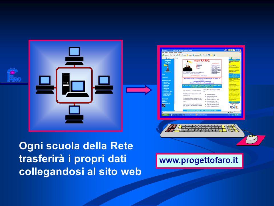 Ogni scuola della Rete trasferirà i propri dati collegandosi al sito web www.progettofaro.it www.progettofaro.it
