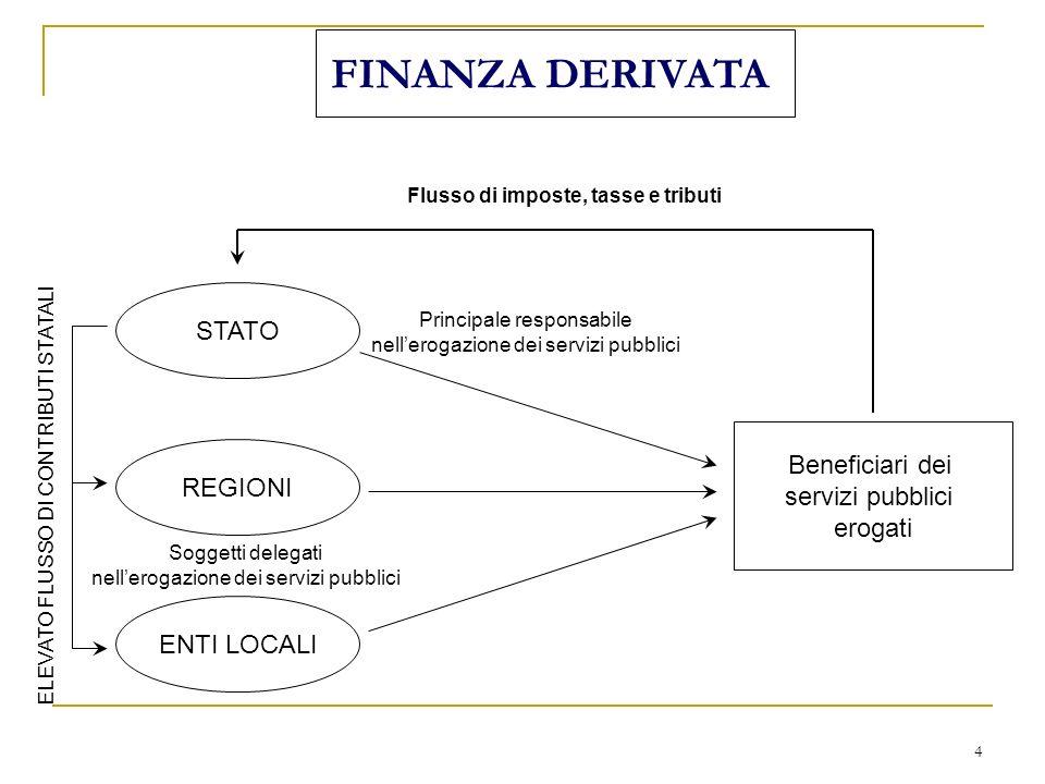 4 FINANZA DERIVATA STATO REGIONI ENTI LOCALI Principale responsabile nellerogazione dei servizi pubblici Soggetti delegati nellerogazione dei servizi