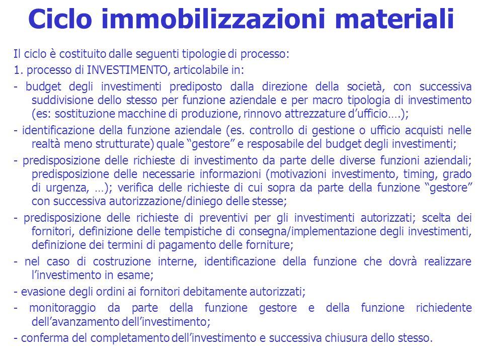 Ciclo immobilizzazioni materiali Il ciclo è costituito dalle seguenti tipologie di processo: 1. processo di INVESTIMENTO, articolabile in: - budget de