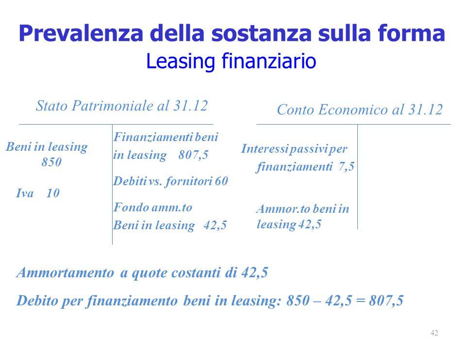 42 Stato Patrimoniale al 31.12 Conto Economico al 31.12 Beni in leasing 850 Finanziamenti beni in leasing 807,5 Debiti vs. fornitori 60 Fondo amm.to B