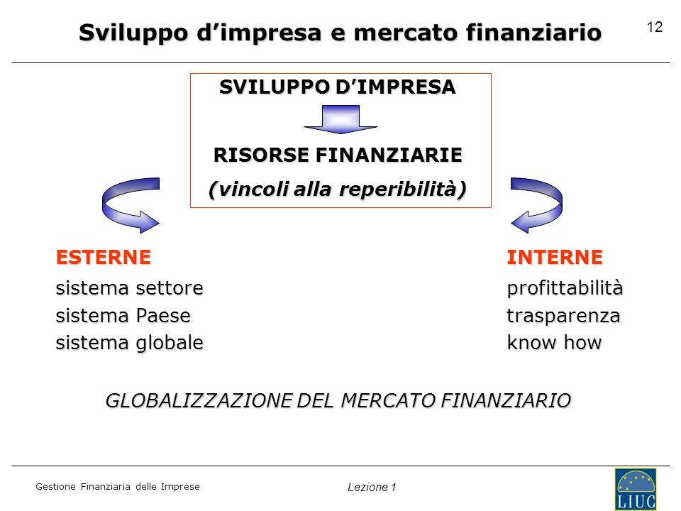 Gestione Finanziaria delle Imprese Lezione 1 Sviluppo dimpresa e mercato finanziario SVILUPPO DIMPRESA RISORSE FINANZIARIE (vincoli alla reperibilità) ESTERNEINTERNE sistema settoreprofittabilità sistema Paesetrasparenza sistema globaleknow how GLOBALIZZAZIONE DEL MERCATO FINANZIARIO 12