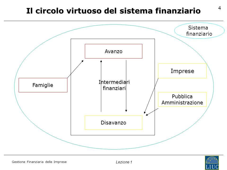 Gestione Finanziaria delle Imprese Lezione 1 4 Sistema finanziario Avanzo Disavanzo Famiglie Imprese PubblicaAmministrazione Intermediarifinanziari Il circolo virtuoso del sistema finanziario