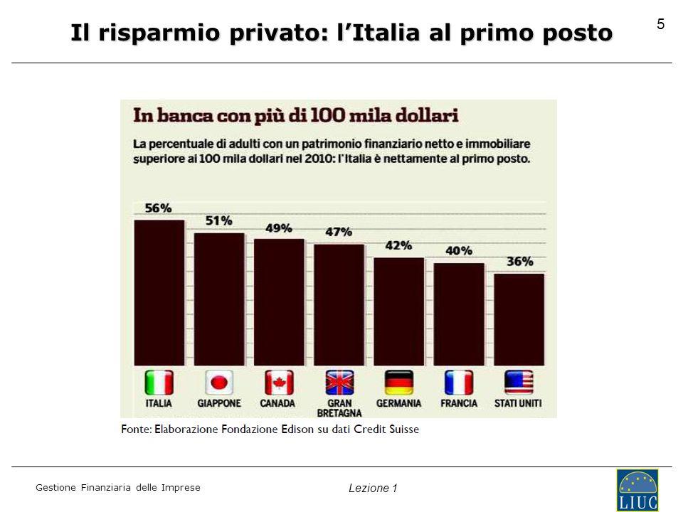 Gestione Finanziaria delle Imprese Lezione 1 Il risparmio privato: lItalia al primo posto 5